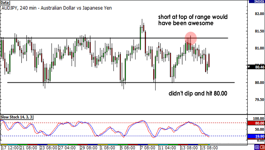 Range held on AUD/JPY
