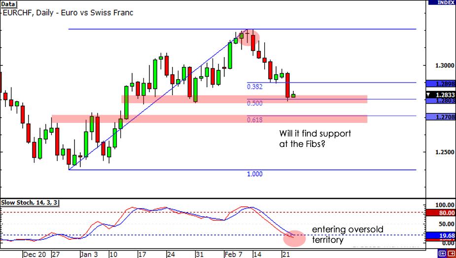 EUR/CHF chart