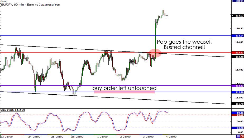 EUR/JPY chart