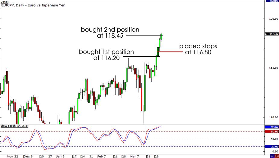 EUR/JPY Weekly chart