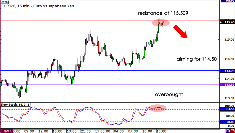 EUR/JPY 15-min chart