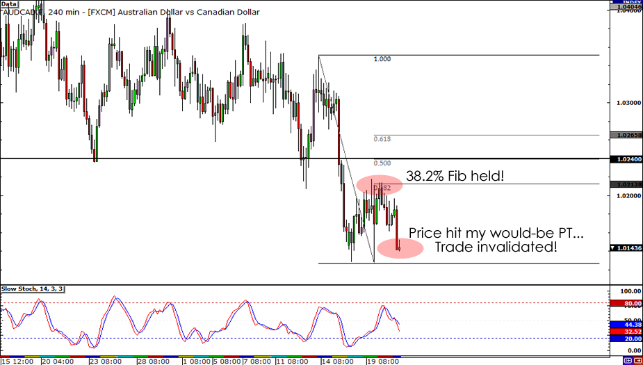 AUD/CAD 4-hour chart