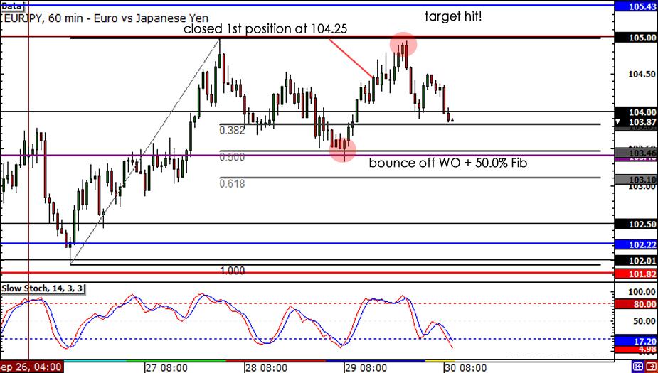 EUR/JPY 1-hour chart