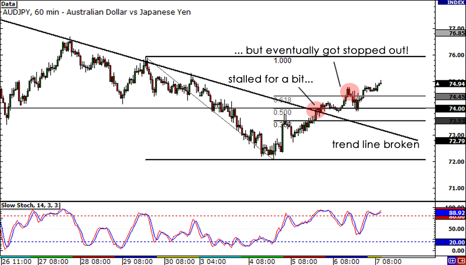 AUD/JPY 1-hour chart