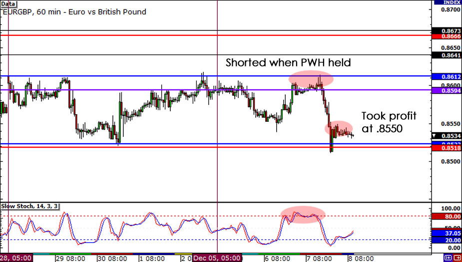 EUR/GBP 1-hour Chart