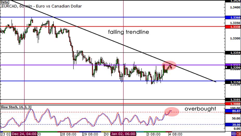 EUR/CAD 1-hour Chart