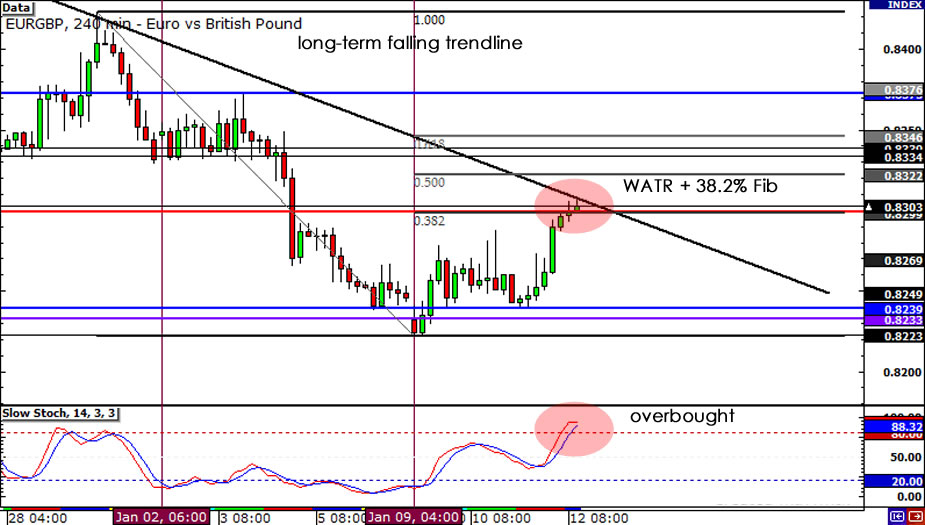 EUR/GBP 4-hour Chart