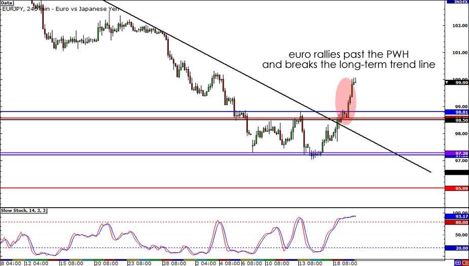 EUR/JPY 4-hour Chart