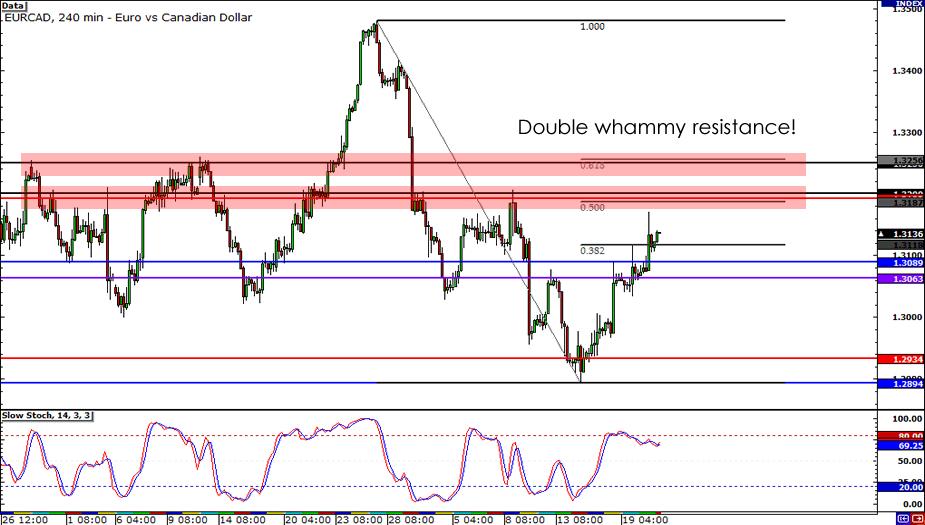 EUR/CAD1-hour Chart
