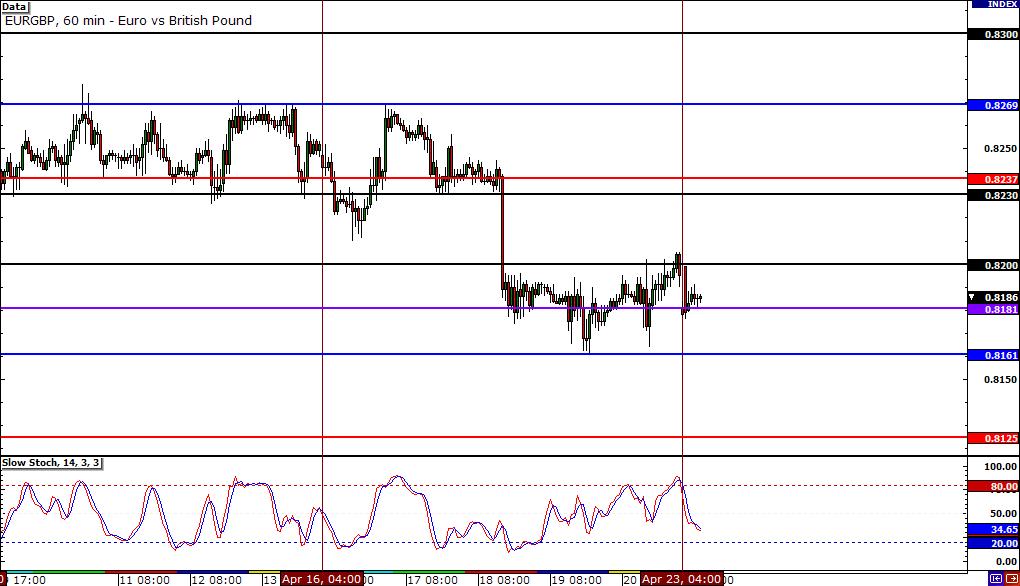 EUR/GBP Hourly Chart