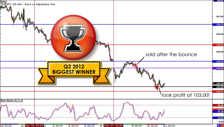 Biggest Winner Chart