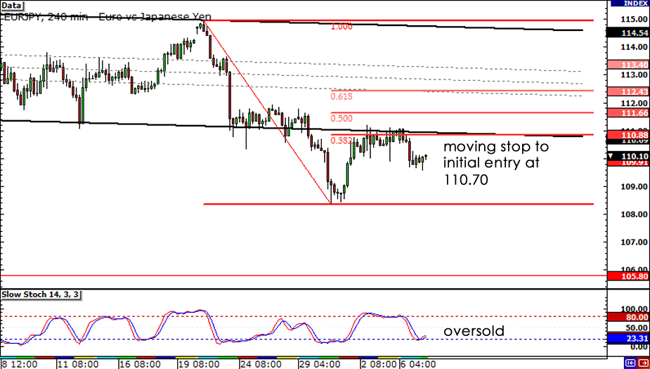 EUR/JPY 4-hour Chart