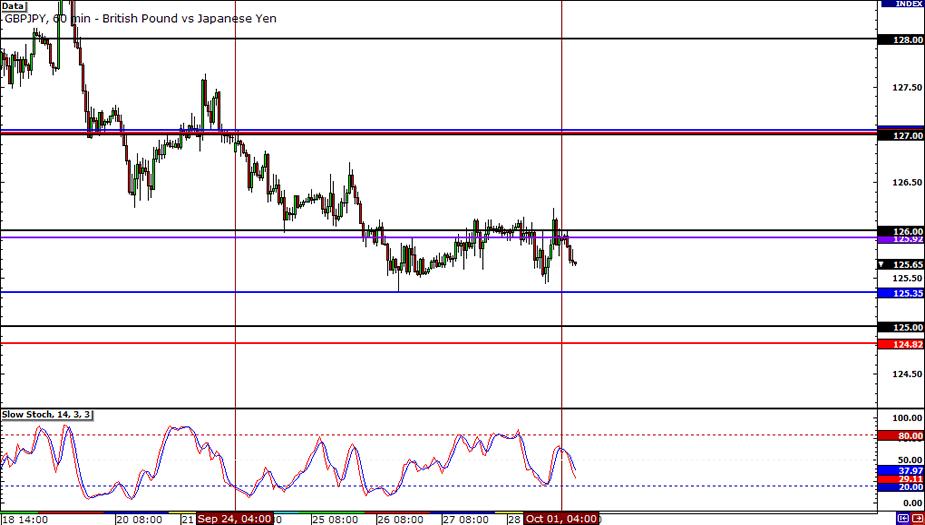 GBP/JPY Hourly Chart