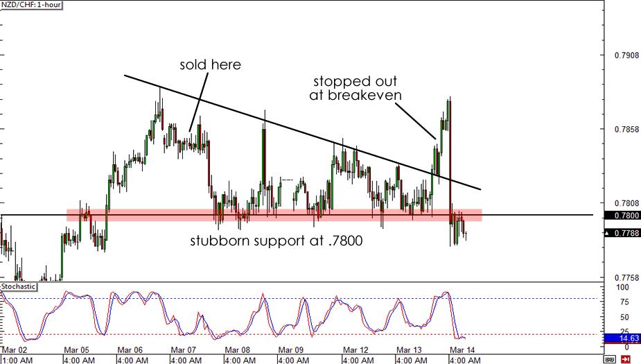 NZD/CHF 1-hour Chart