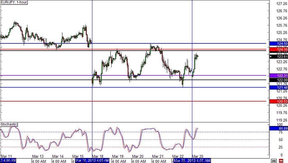 EUR/JPY Hourly Chart