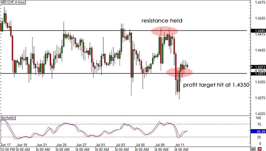 GBP/CHF Chart