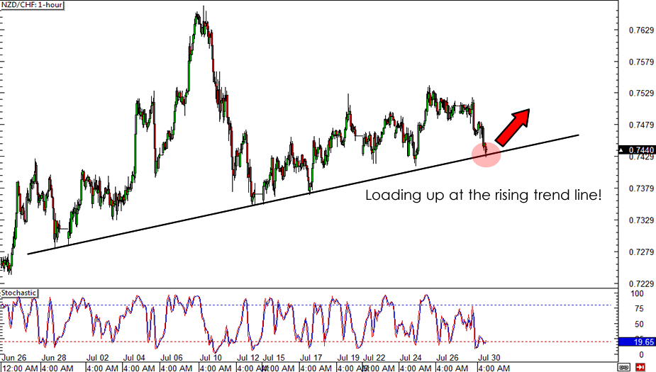 NZD/CHF Chart