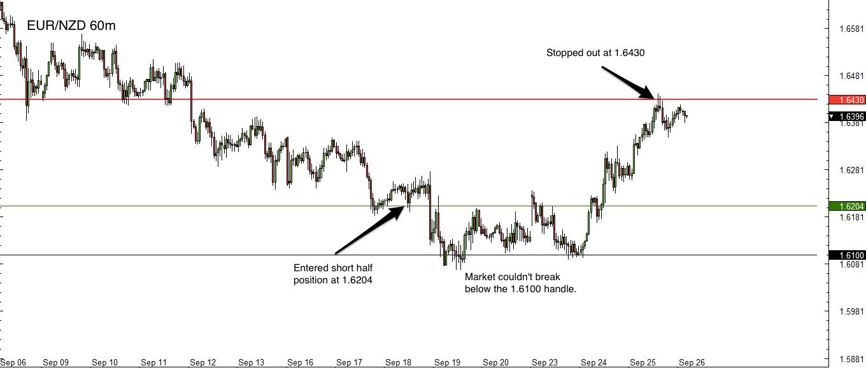 EUR/NZD 1hr Chart