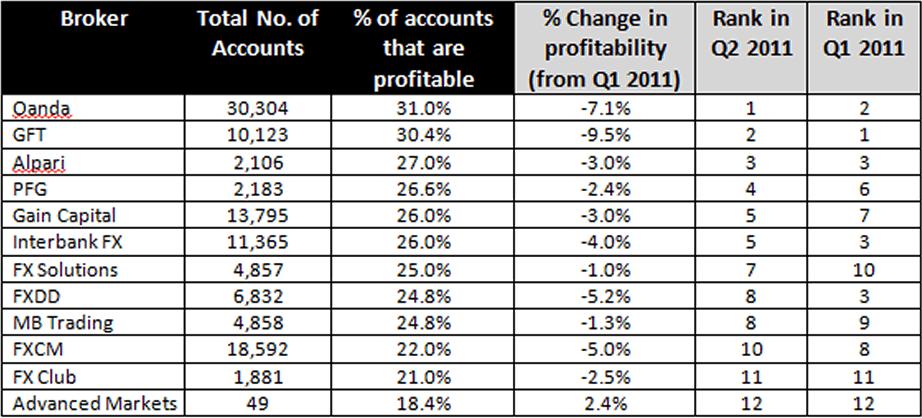 Q2 2011 Profitability