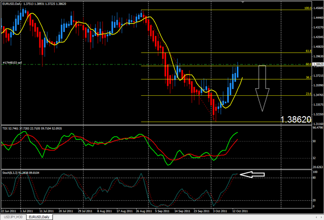 EUR/USD Short by PureMuscle