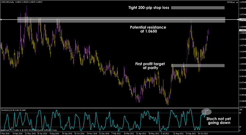USD/CAD Short Trade Idea
