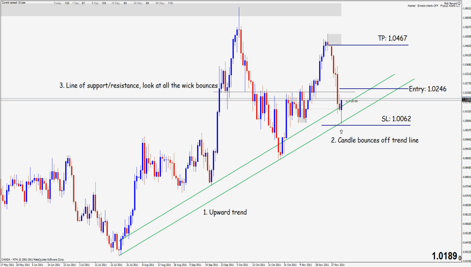 USD/CAD Long by kluebirby