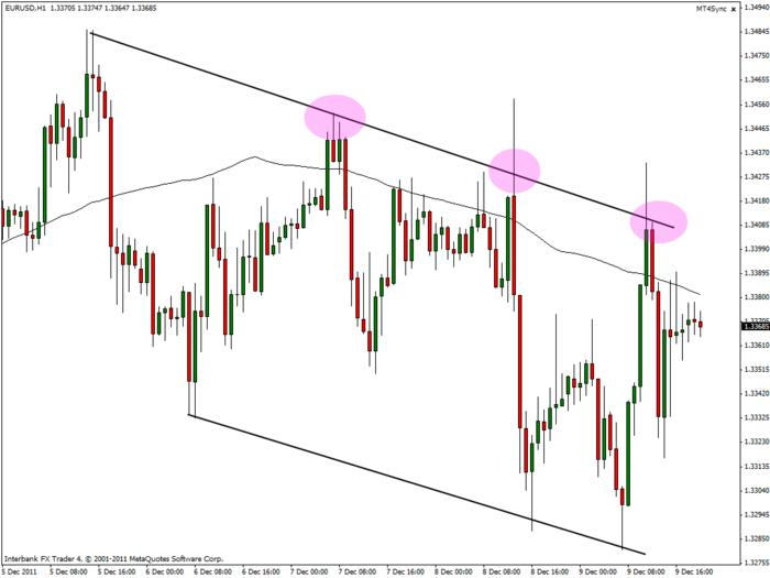 EUR/USD Short by Pip Devil