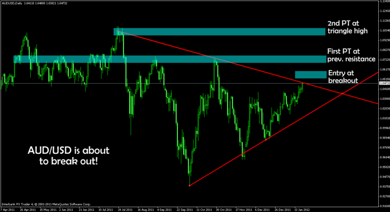 AUD/USD Long by pottermoar