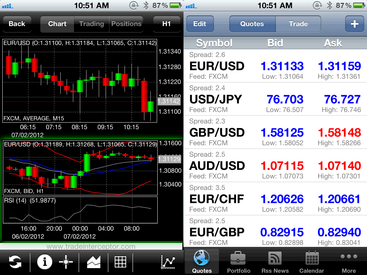 Trading on the forex