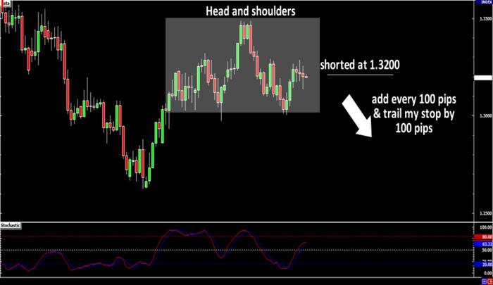 EUR/USD Trade