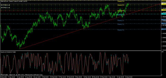 GBP/USD Trade