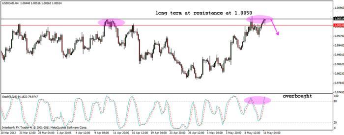 USD/CAD Trade