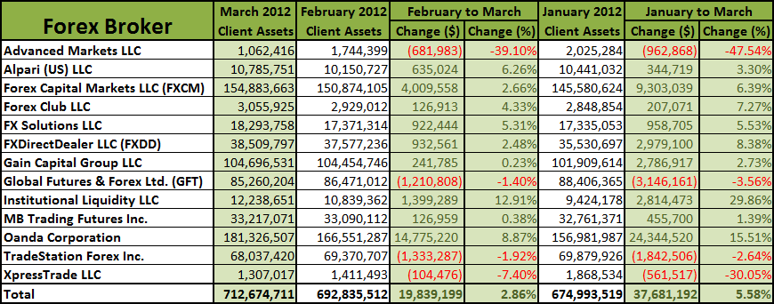 U.S. Client Forex Assets January to March 2012
