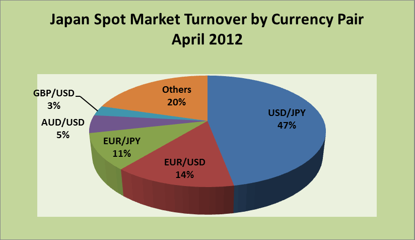 Japan Swap Market Turnover by Currency Pair