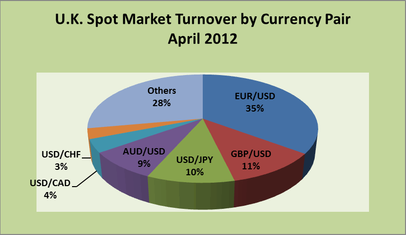 U.K. Swap Market Turnover by Currency Pair