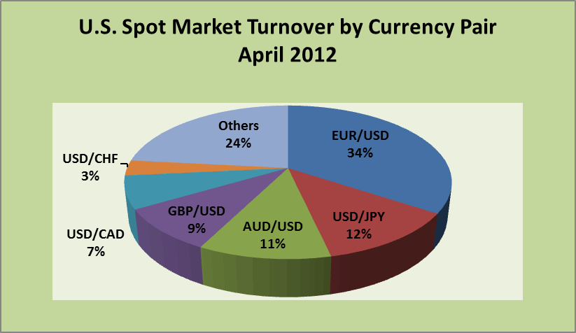 U.S. Swap Market Turnover by Currency Pair