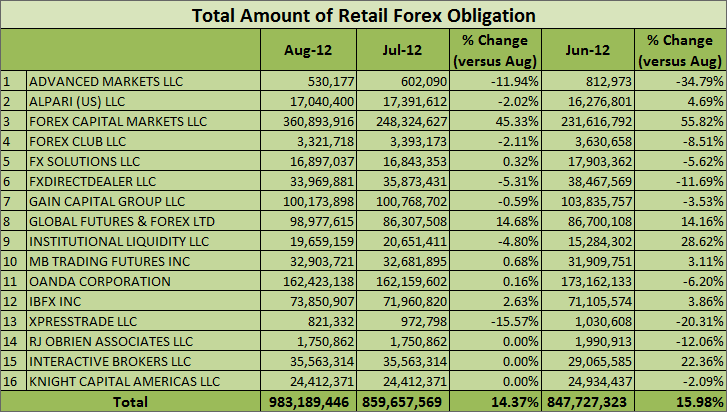 Total Amount of Retail Forex Obligation