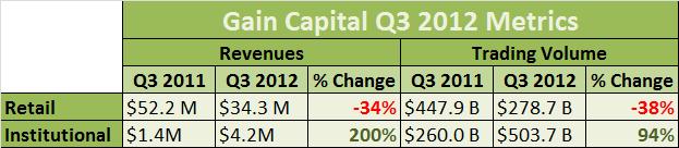 Gain Q3 2012 Metrics