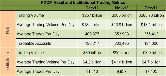 FXCM December 2012 Stats
