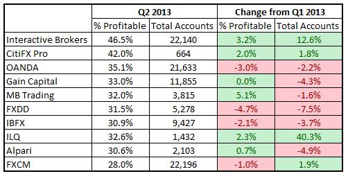 Q2 2013 Profitability