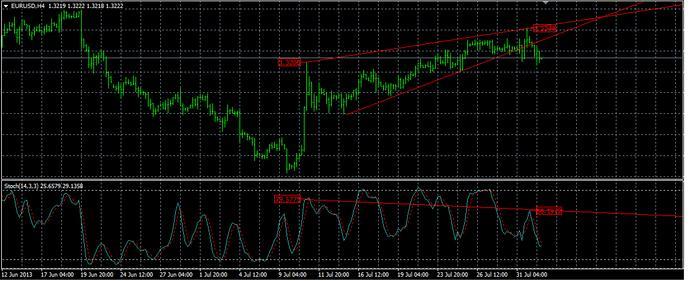 EUR/USD Trade Idea
