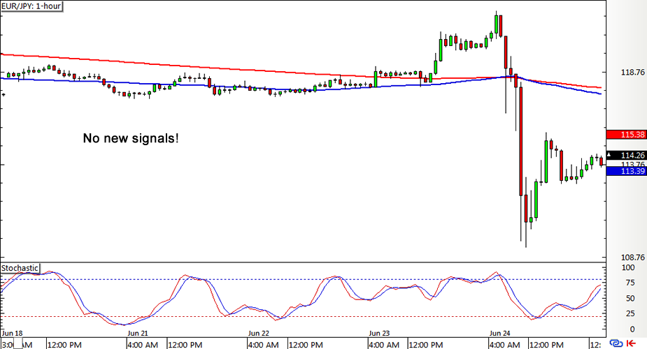 EUR/JPY 1-hour Forex Chart