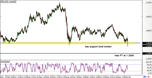 GBP/USD Weekly Forex Chart
