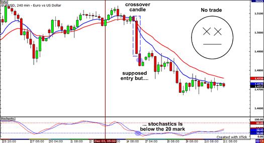PoD Chart