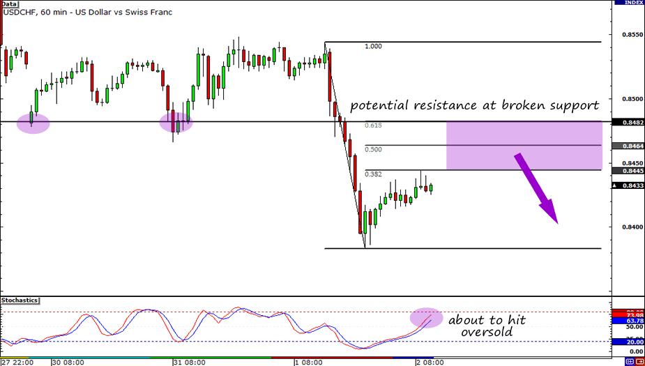 USD/CHF Hourly Chart