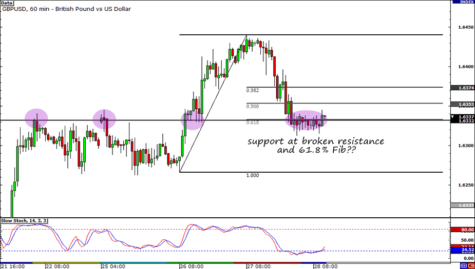 GBP/USD Hourly Chart