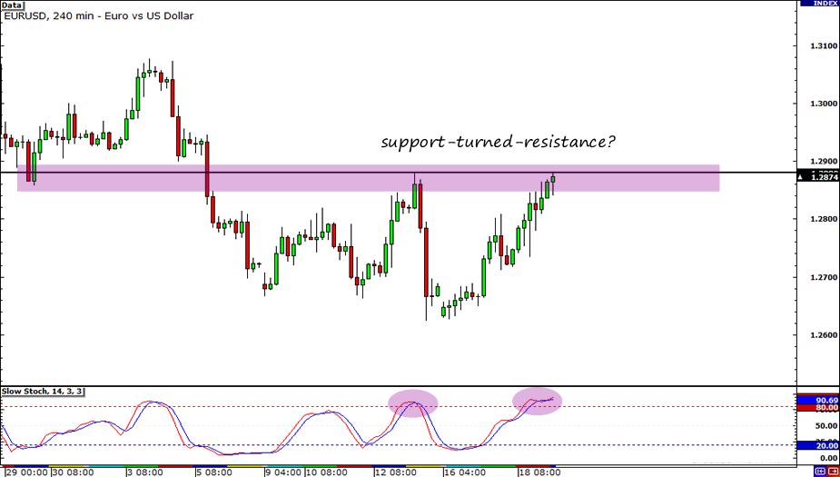 EUR/USD 4-Hour Chart