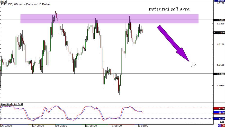 GBP/USD 60-Minute Chart