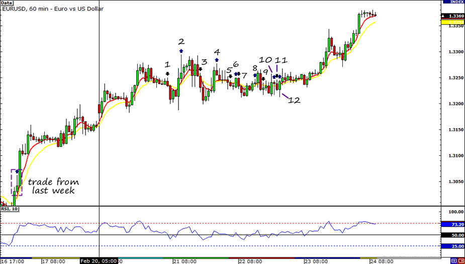 EUR/USD 1-Hour Chart with Trend Catcher Signals