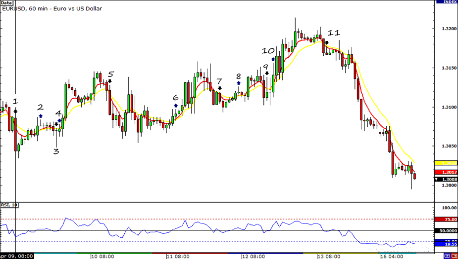 EUR/USD HLHB Chart
